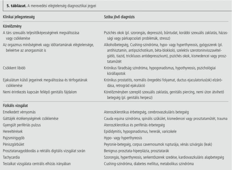 Metabolikus szindróma és potenciazavar  