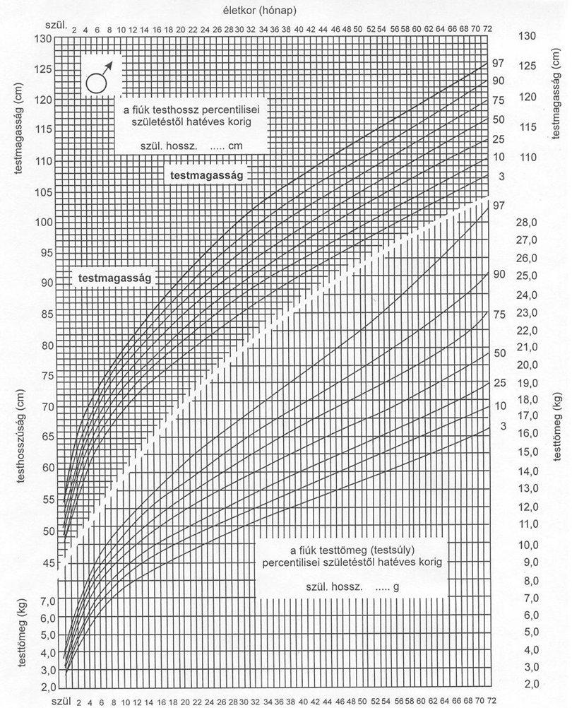 hány éves korig nő a pénisz? a beteg erekciója